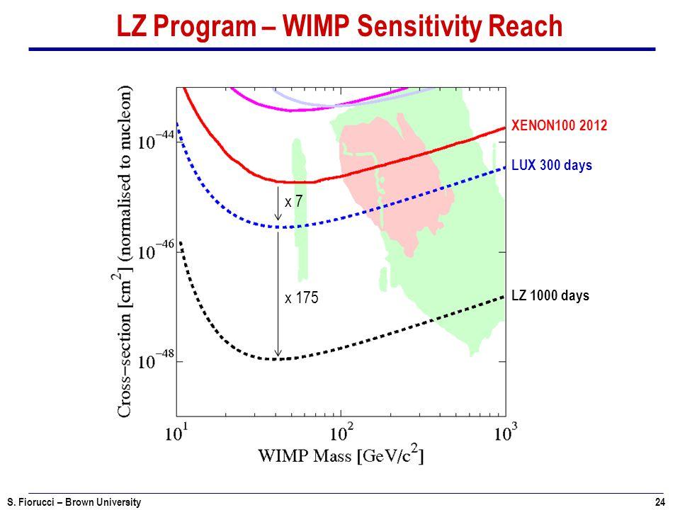 S. Fiorucci – Brown University 24 LZ Program – WIMP Sensitivity Reach XENON100 2012 LUX 300 days LZ 1000 days x 7 x 175
