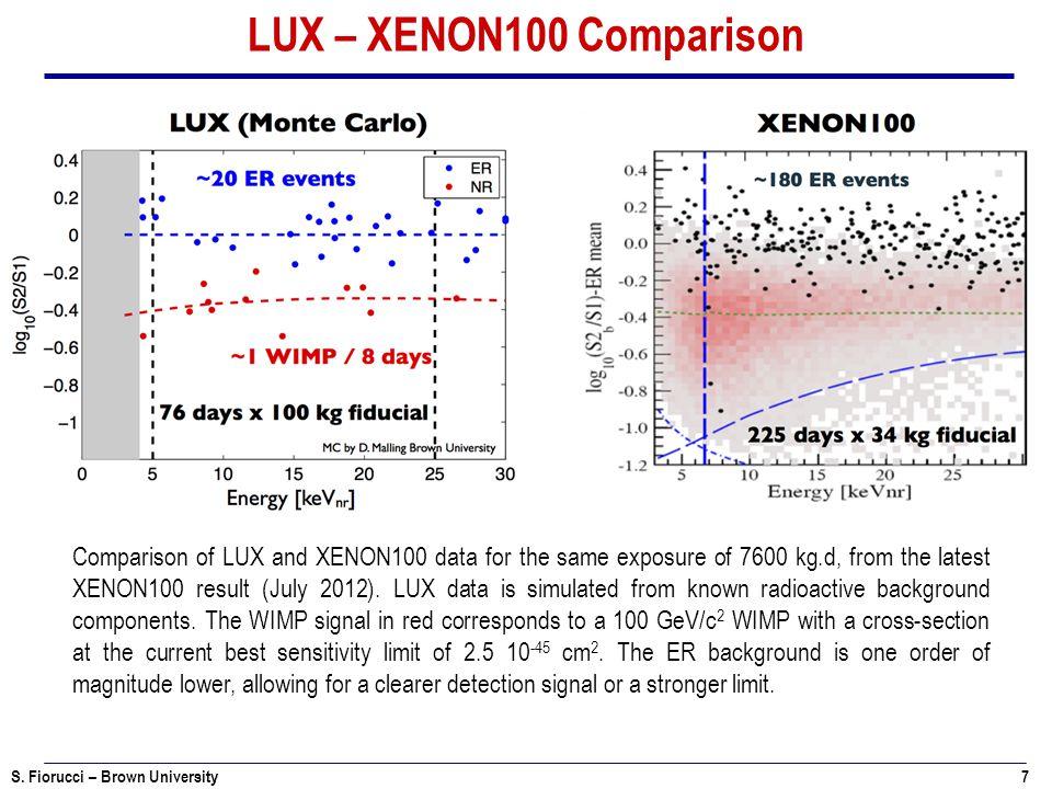 S. Fiorucci – Brown University 7 LUX – XENON100 Comparison Comparison of LUX and XENON100 data for the same exposure of 7600 kg.d, from the latest XEN