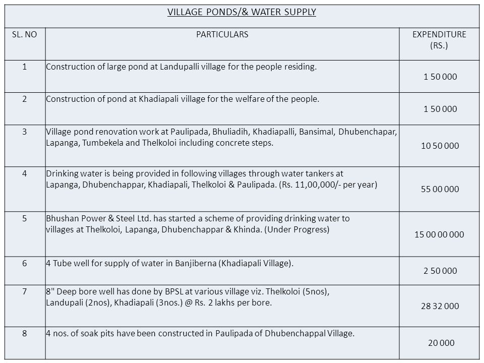 VILLAGE PONDS/& WATER SUPPLY SL.