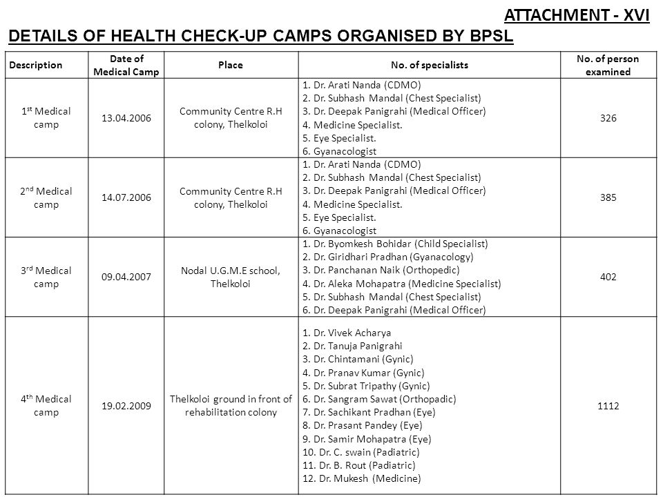 DETAILS OF HEALTH CHECK-UP CAMPS ORGANISED BY BPSL Description Date of Medical Camp PlaceNo.