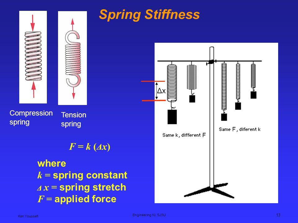 Ken Youssefi Engineering 10, SJSU 13 Spring Stiffness F F ΔxΔx where k = spring constant Δ x = spring stretch F = applied force F = k ( Δ x) Compression spring Tension spring