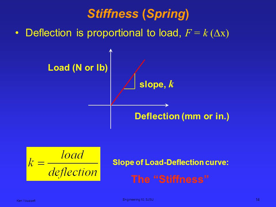 Ken Youssefi Engineering 10, SJSU 14 Stiffness (Spring) Deflection is proportional to load, F = k (x) Load (N or lb) Deflection (mm or in.) slope, k Slope of Load-Deflection curve: The Stiffness
