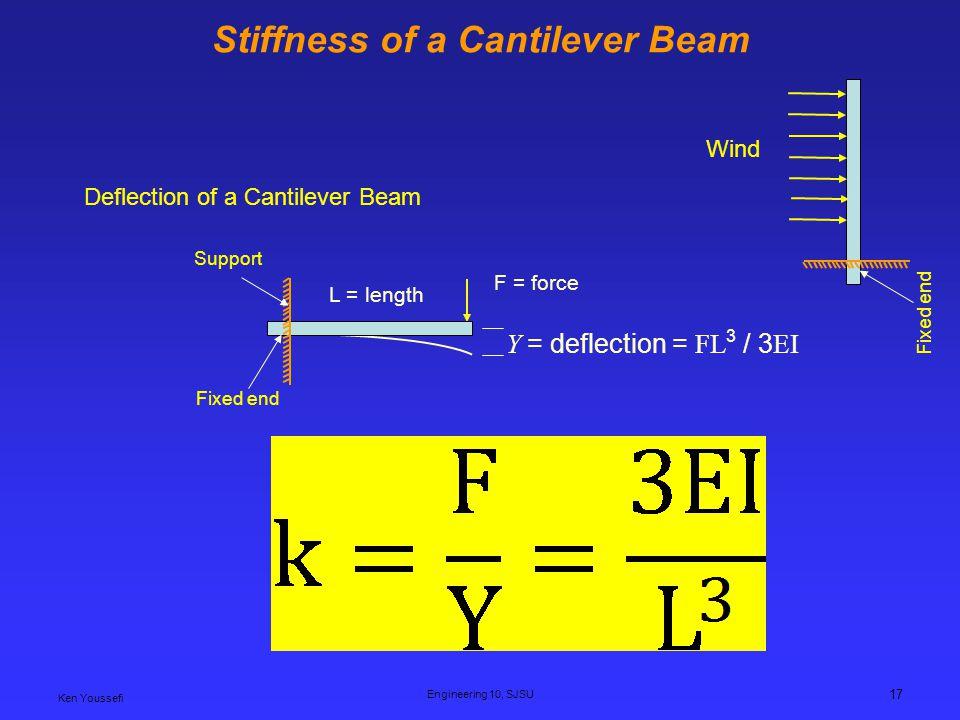 Ken Youssefi Engineering 10, SJSU 17 Stiffness of a Cantilever Beam Y = deflection = FL 3 / 3 EI F = force L = length Deflection of a Cantilever Beam Fixed end Support Fixed end Wind