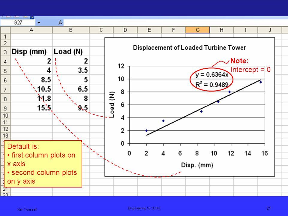 Ken Youssefi Engineering 10, SJSU 21 Note: Intercept = 0 Default is: first column plots on x axis second column plots on y axis