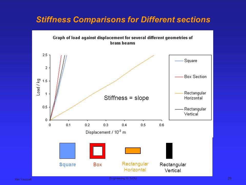 Ken Youssefi Engineering 10, SJSU 29 Stiffness Comparisons for Different sections SquareBox Rectangular Horizontal Rectangular Vertical Stiffness = slope