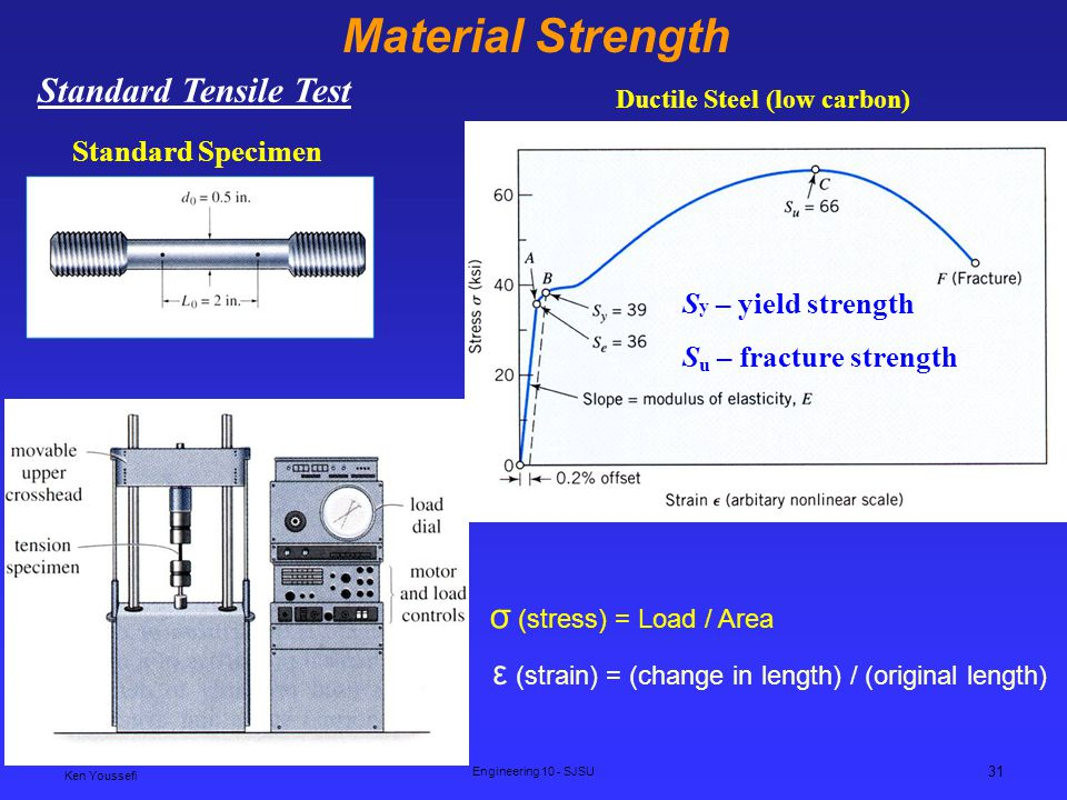Ken Youssefi Engineering 10 - SJSU 31 Material Strength Standard Tensile Test Standard Specimen Ductile Steel (low carbon) S y – yield strength S u – fracture strength σ (stress) = Load / Area ε (strain) = (change in length) / (original length)