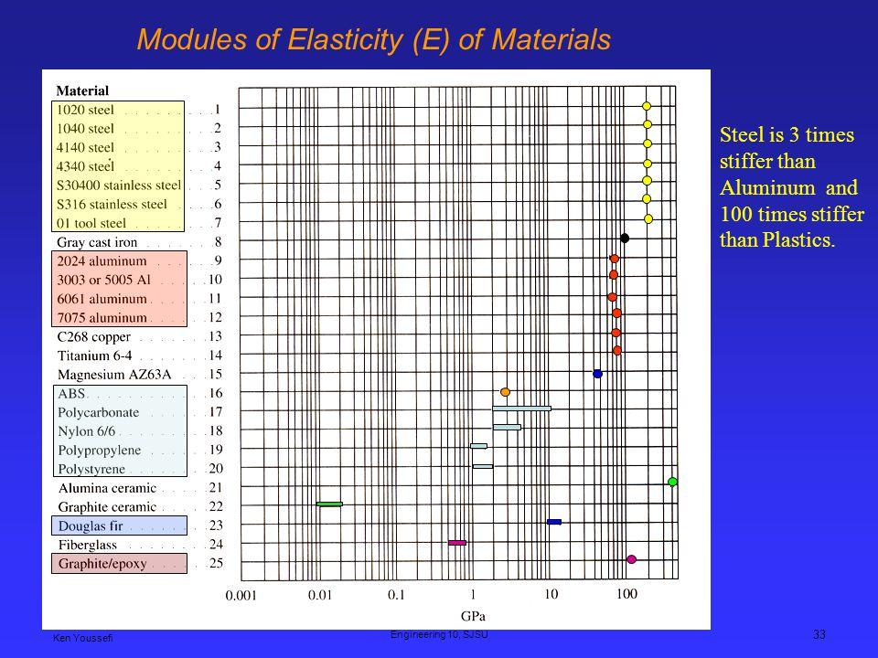 Ken Youssefi Engineering 10, SJSU 33 Modules of Elasticity (E) of Materials Steel is 3 times stiffer than Aluminum and 100 times stiffer than Plastics.