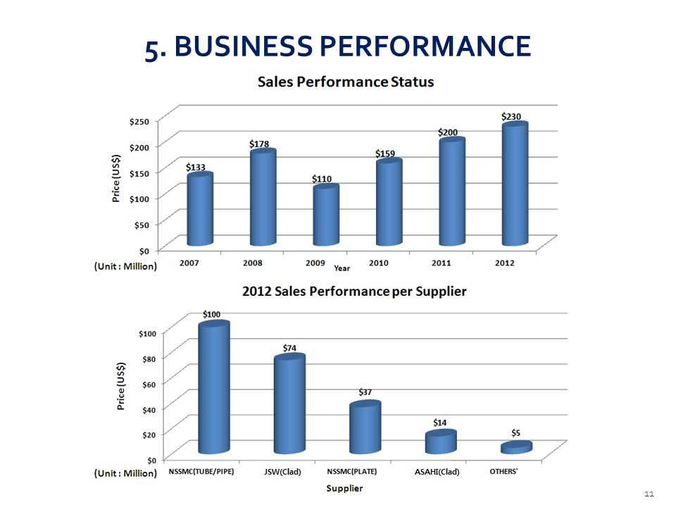 5. BUSINESS PERFORMANCE 11