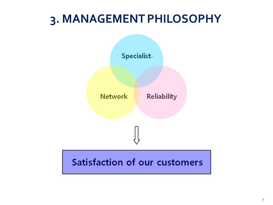 3. MANAGEMENT PHILOSOPHY 7