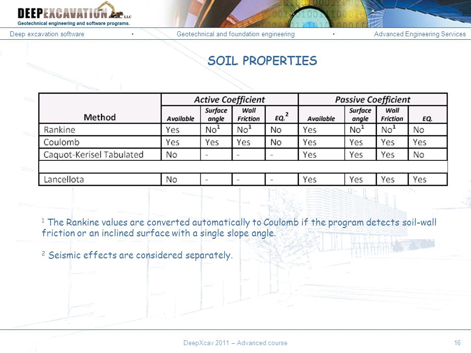 Deep excavation softwareGeotechnical and foundation engineering Advanced Engineering Services Corso Paratie, Milano 30 settembre 2009 SOIL PROPERTIES DeepXcav 2011 – Advanced course16 1 The Rankine values are converted automatically to Coulomb if the program detects soil-wall friction or an inclined surface with a single slope angle.