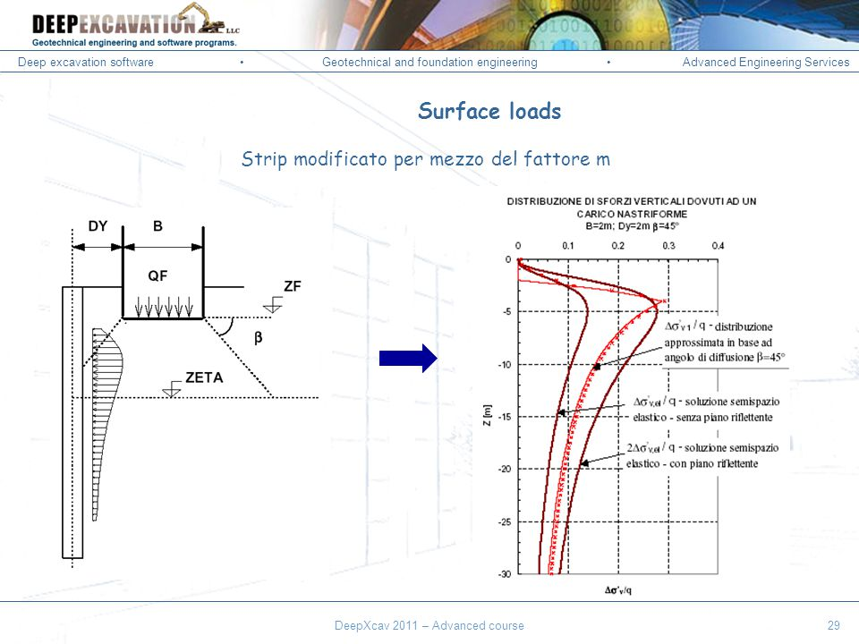 Deep excavation softwareGeotechnical and foundation engineering Advanced Engineering Services Corso Paratie, Milano 30 settembre 2009 Surface loads Strip modificato per mezzo del fattore m DeepXcav 2011 – Advanced course29