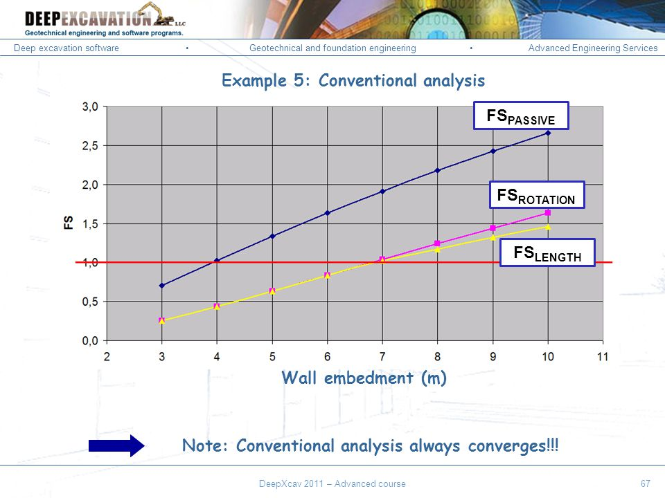 Deep excavation softwareGeotechnical and foundation engineering Advanced Engineering Services Corso Paratie, Milano 30 settembre 2009 DeepXcav 2011 – Advanced course67 Note: Conventional analysis always converges!!.