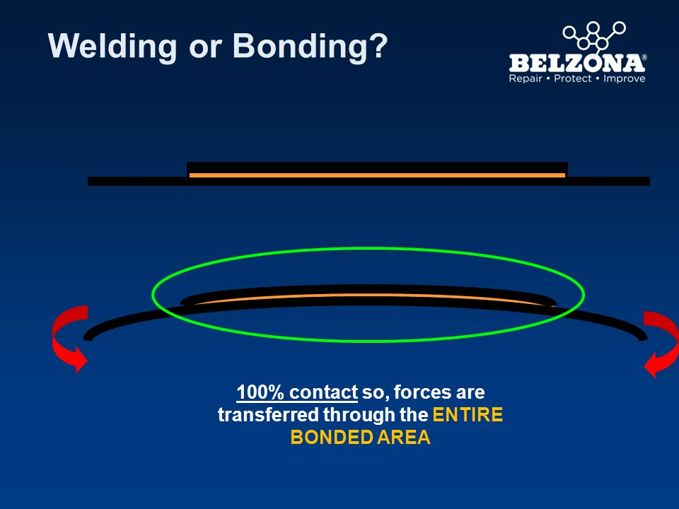 100% contact so, forces are transferred through the ENTIRE BONDED AREA Welding or Bonding?