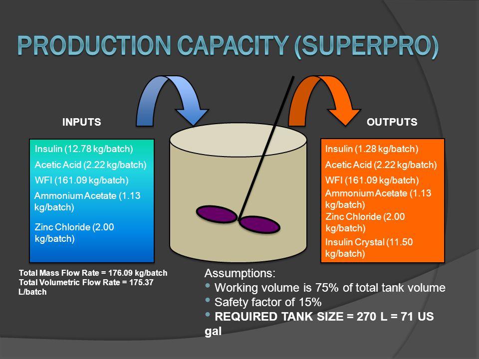 Insulin (12.78 kg/batch) WFI (161.09 kg/batch) Zinc Chloride (2.00 kg/batch) INPUTS Acetic Acid (2.22 kg/batch) Ammonium Acetate (1.13 kg/batch) OUTPU