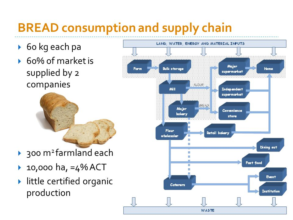 BREAD consumption and supply chain 60 kg each pa 60% of market is supplied by 2 companies 300 m 2 farmland each 10,000 ha, =4% ACT little certified organic production