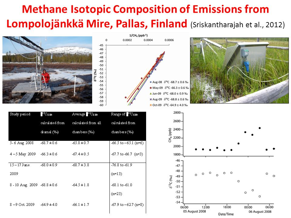 Methane Isotopic Composition of Emissions from Lompolojänkkä Mire, Pallas, Finland (Sriskantharajah et al., 2012)