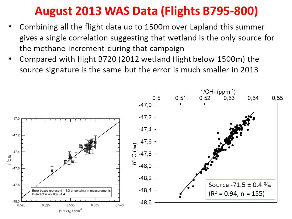 August 2013 WAS Data (Flights B795-800) Combining all the flight data up to 1500m over Lapland this summer gives a single correlation suggesting that wetland is the only source for the methane increment during that campaign Compared with flight B720 (2012 wetland flight below 1500m) the source signature is the same but the error is much smaller in 2013 Source -71.5 ± 0.4 (R 2 = 0.94, n = 155)