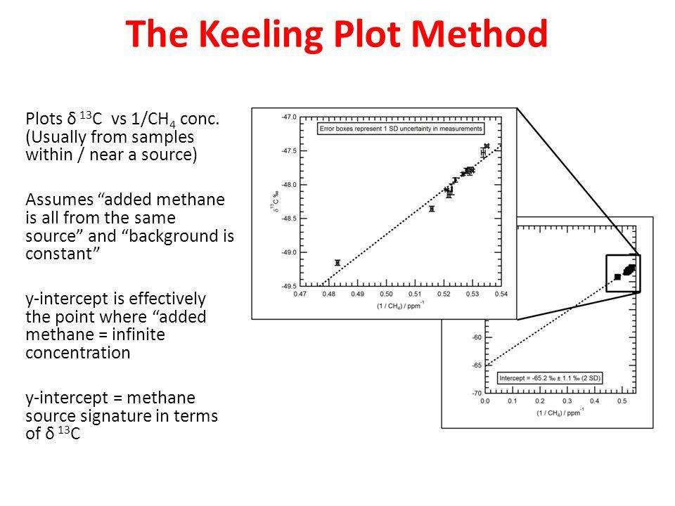 The Keeling Plot Method Plots δ 13 C vs 1/CH 4 conc.