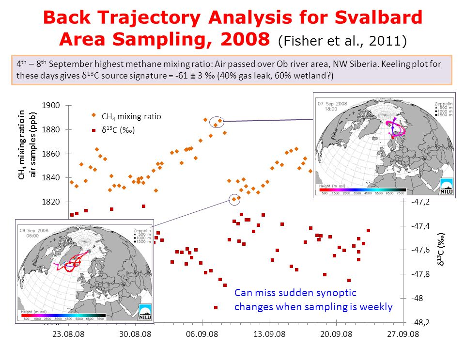 Back Trajectory Analysis for Svalbard Area Sampling, 2008 (Fisher et al., 2011) CH 4 mixing ratio δ 13 C () 4 th – 8 th September highest methane mixing ratio: Air passed over Ob river area, NW Siberia.