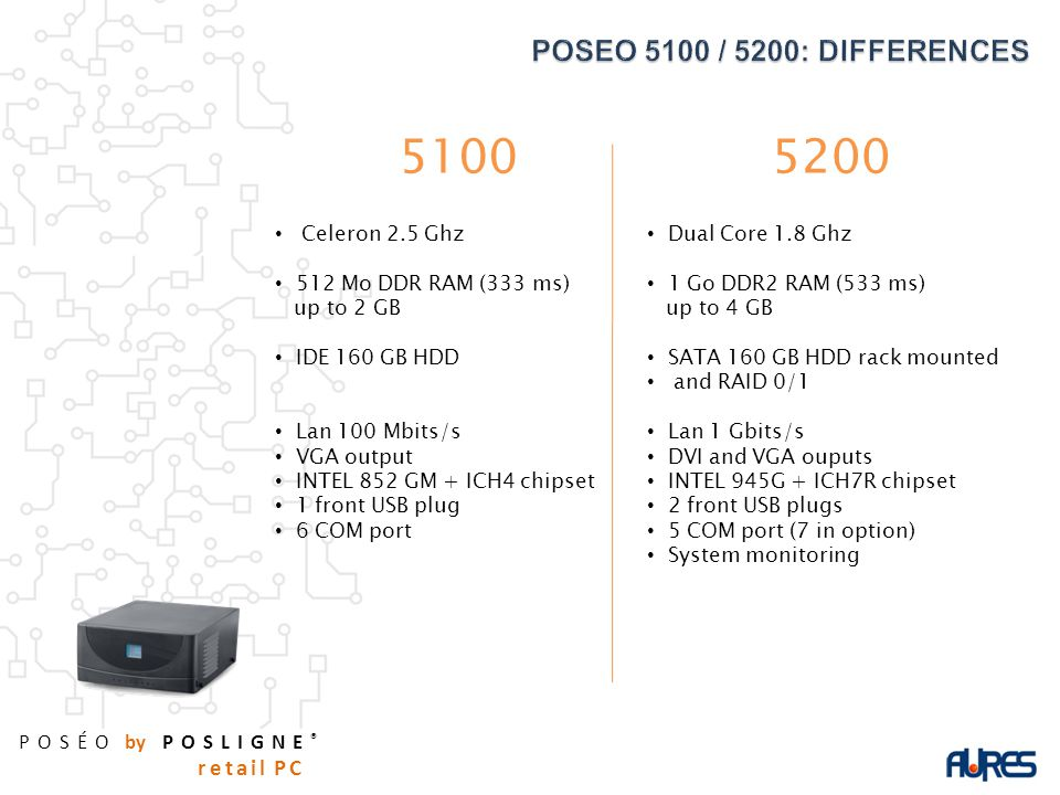 POSÉO by POSLIGNE ® retail PC 51005200 Celeron 2.5 Ghz 512 Mo DDR RAM (333 ms) up to 2 GB IDE 160 GB HDD Lan 100 Mbits/s VGA output INTEL 852 GM + ICH4 chipset 1 front USB plug 6 COM port Dual Core 1.8 Ghz 1 Go DDR2 RAM (533 ms) up to 4 GB SATA 160 GB HDD rack mounted and RAID 0/1 Lan 1 Gbits/s DVI and VGA ouputs INTEL 945G + ICH7R chipset 2 front USB plugs 5 COM port (7 in option) System monitoring