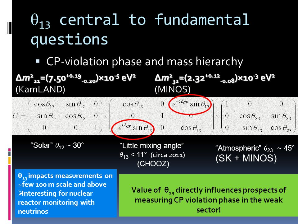 13 central to fundamental questions CP-violation phase and mass hierarchy Solar 12 ~ 30° Atmospheric 23 ~ 45° (SK + MINOS) Little mixing angle 13 < 11 ° (circa 2011) (CHOOZ) Value of θ 13 directly influences prospects of measuring CP violation phase in the weak sector.