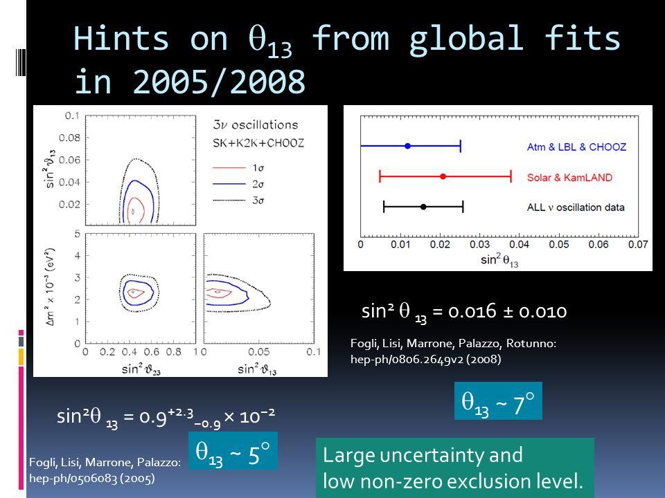 Hints on 13 from global fits in 2005/2008 Fogli, Lisi, Marrone, Palazzo, Rotunno: hep-ph/0806.2649v2 (2008) sin 2 13 = 0.9 +2.3 0.9 × 10 2 Fogli, Lisi, Marrone, Palazzo: hep-ph/0506083 (2005) sin 2 13 = 0.016 ± 0.010 13 ~ 5 13 ~ 7 Large uncertainty and low non-zero exclusion level.
