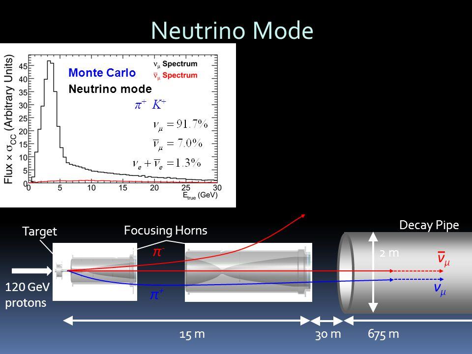 120 GeV protons Focusing Horns 2 m 675 m15 m 30 m Target Neutrino mode Horns focus π +, K + Decay Pipe π-π- π+π+ νμνμ νμνμ Monte Carlo Neutrino Mode