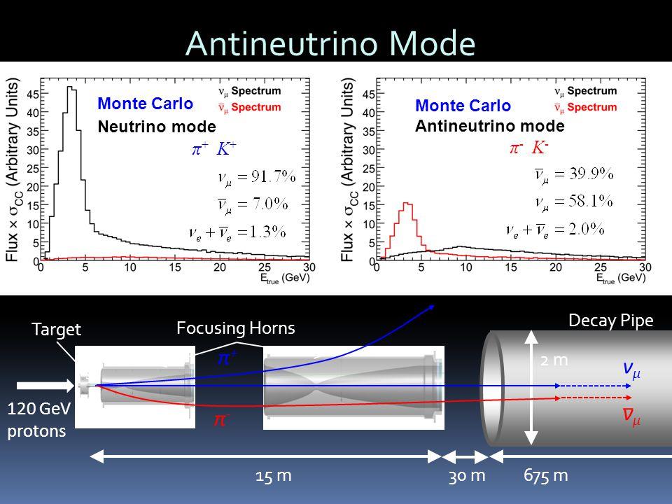 Antineutrino Mode 120 GeV protons Focusing Horns 2 m 675 m15 m 30 m Target Neutrino mode Horns focus π +, K + Decay Pipe π+π+ π-π- νμνμ νμνμ Monte Carlo Antineutrino mode Horns focus π -, K -
