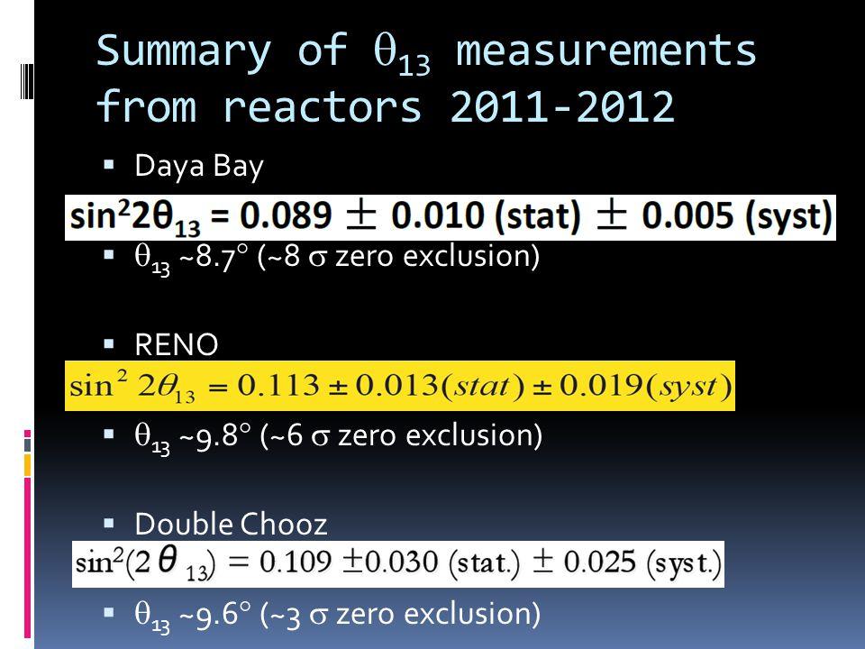 Summary of 13 measurements from reactors 2011-2012 Daya Bay 13 ~8.7 (~8 zero exclusion) RENO 13 ~9.8 (~6 zero exclusion) Double Chooz 13 ~9.6 (~3 zero exclusion)