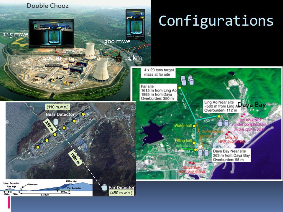Configurations Double Chooz Daya Bay 300 mwe 115 mwe 1 km400 m