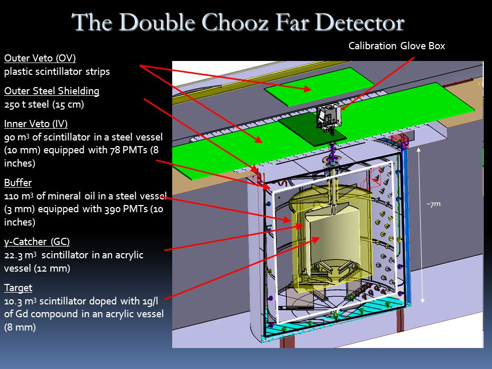 The Double Chooz Far Detector Outer Veto (OV) plastic scintillator strips Outer Steel Shielding 250 t steel (15 cm) Inner Veto (IV) 90 m 3 of scintillator in a steel vessel (10 mm) equipped with 78 PMTs (8 inches) Buffer 110 m 3 of mineral oil in a steel vessel (3 mm) equipped with 390 PMTs (10 inches) γ-Catcher (GC) 22.3 m 3 scintillator in an acrylic vessel (12 mm) Target 10.3 m 3 scintillator doped with 1g/l of Gd compound in an acrylic vessel (8 mm) ~7m Calibration Glove Box