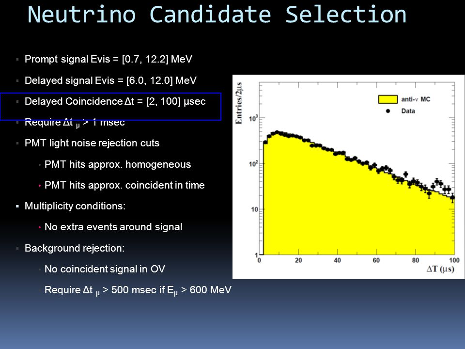 Neutrino Candidate Selection Prompt signal Evis = [0.7, 12.2] MeV Delayed signal Evis = [6.0, 12.0] MeV Delayed Coincidence Δt = [2, 100] µsec Require Δt μ > 1 msec PMT light noise rejection cuts PMT hits approx.