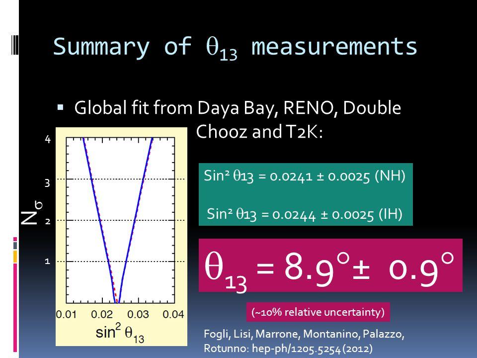 13 and Reactor Experiments Reactor Near DetectorFar Detector E ν ~ 4 MeV (Flux)L 2 L ~1.5km < 14% No Oscillations Oscillated e e High precision measurement required: systematic error ~0.5%