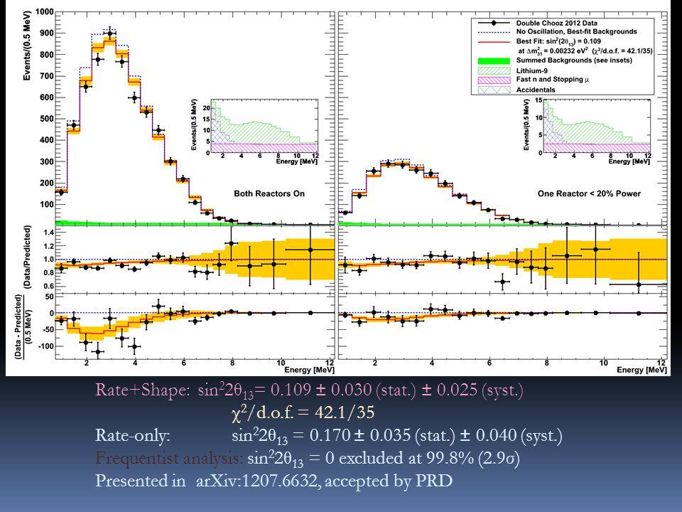 Rate+Shape:sin 2 2θ 13 = 0.109 ± 0.030 (stat.) ± 0.025 (syst.) χ 2 /d.o.f.