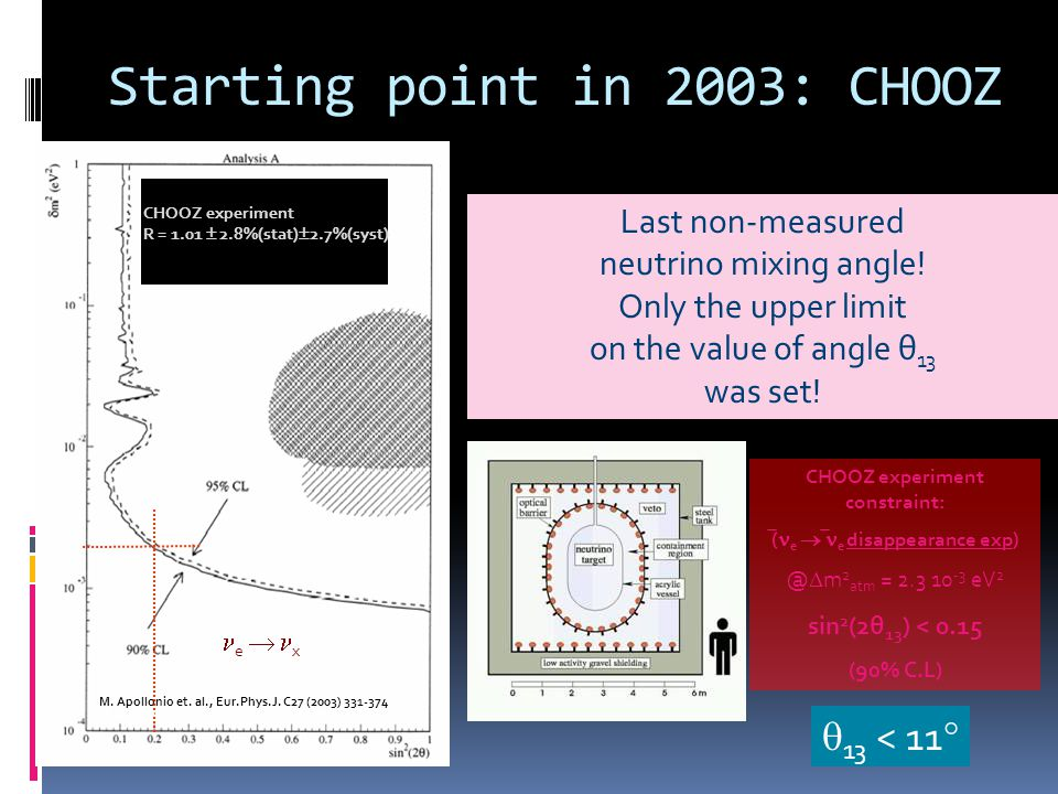 Double Chooz Prompt Spectrum Data w/ Stat.Error Bars Best Fit Prediction (w/ Syst.