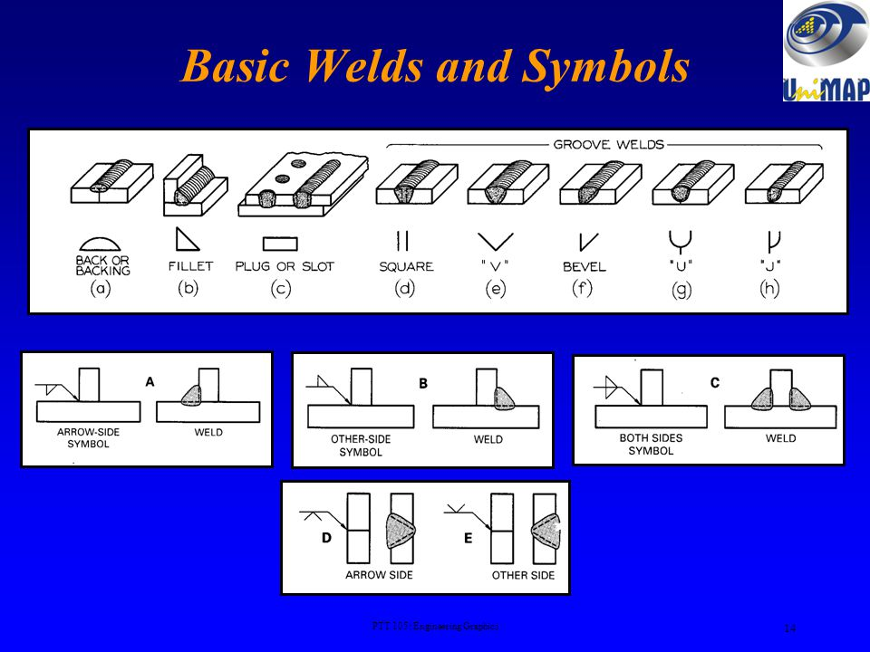 Welding Drawings Pulley housing made by casting (A) and by welding (B) 13 PTT 105: Engineering Graphics