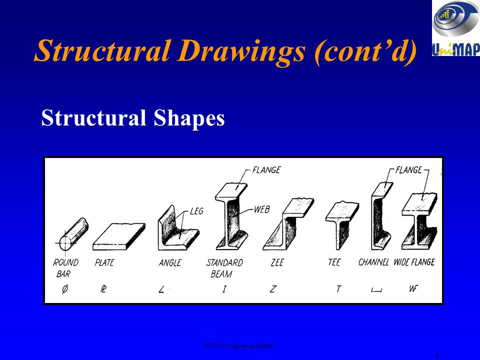 Structural Drawings Assembly Drawing Skeleton assembly drawing showing the relationship of various parts to be fitted together in the finished structu