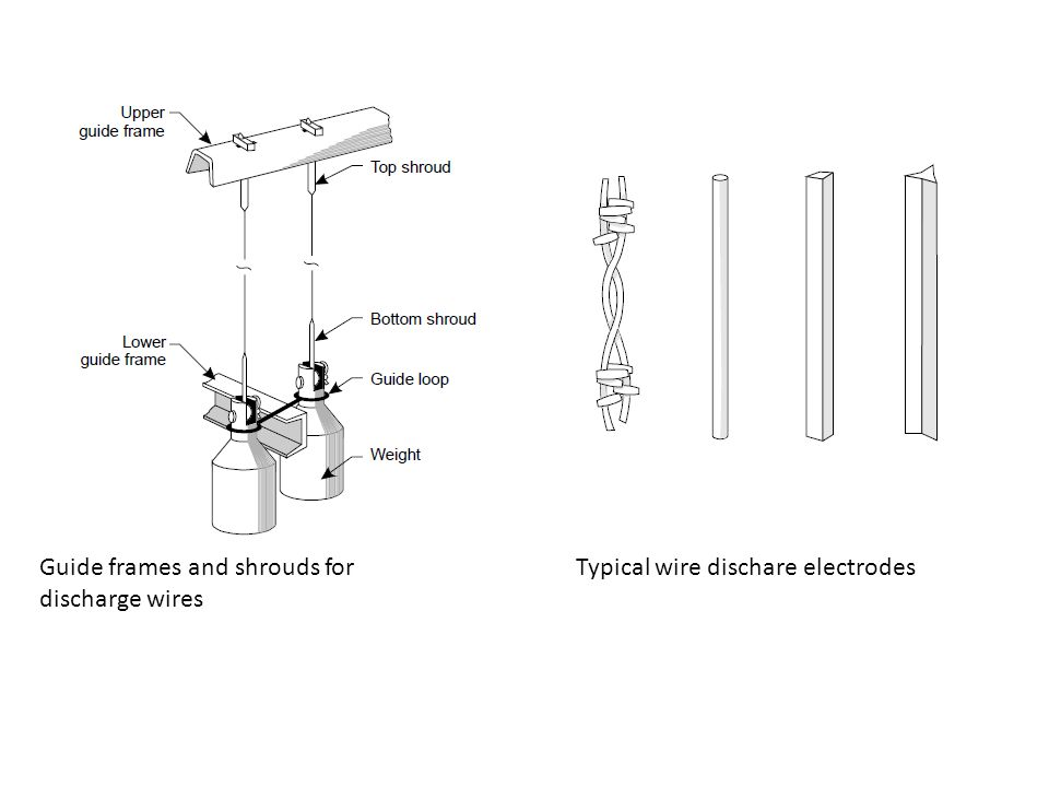 Guide frames and shrouds for discharge wires Typical wire dischare electrodes