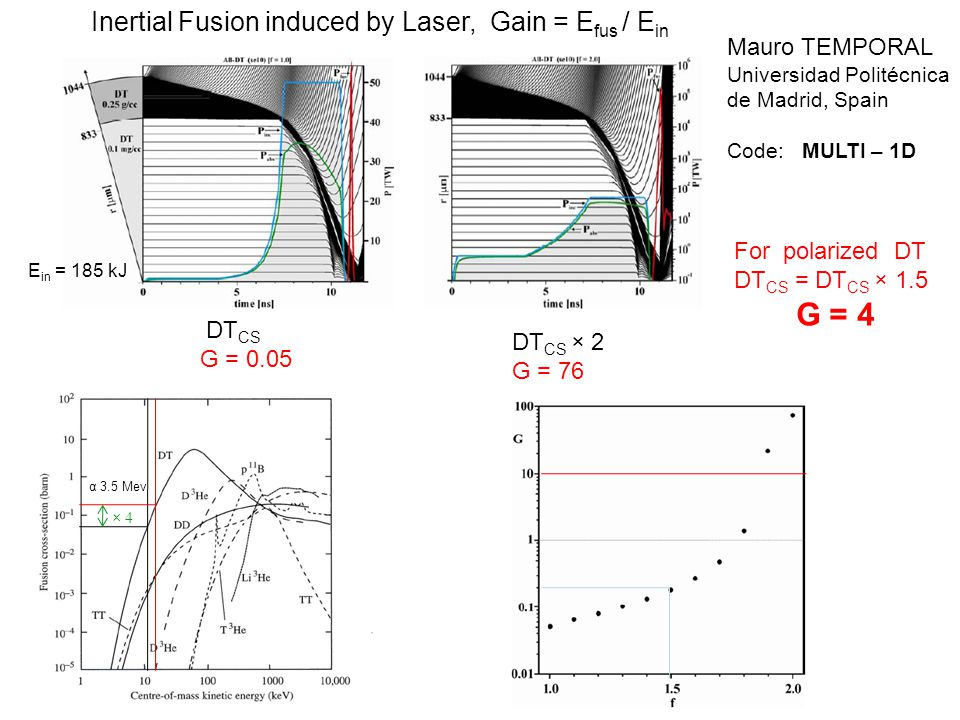 Inertial Fusion induced by Laser, Gain = E fus / E in DT CS G = 0.05 For polarized DT DT CS = DT CS × 1.5 G = 4 Mauro TEMPORAL Universidad Politécnica de Madrid, Spain Code: MULTI – 1D DT CS × 2 G = 76 × 4 α 3.5 Mev E in = 185 kJ