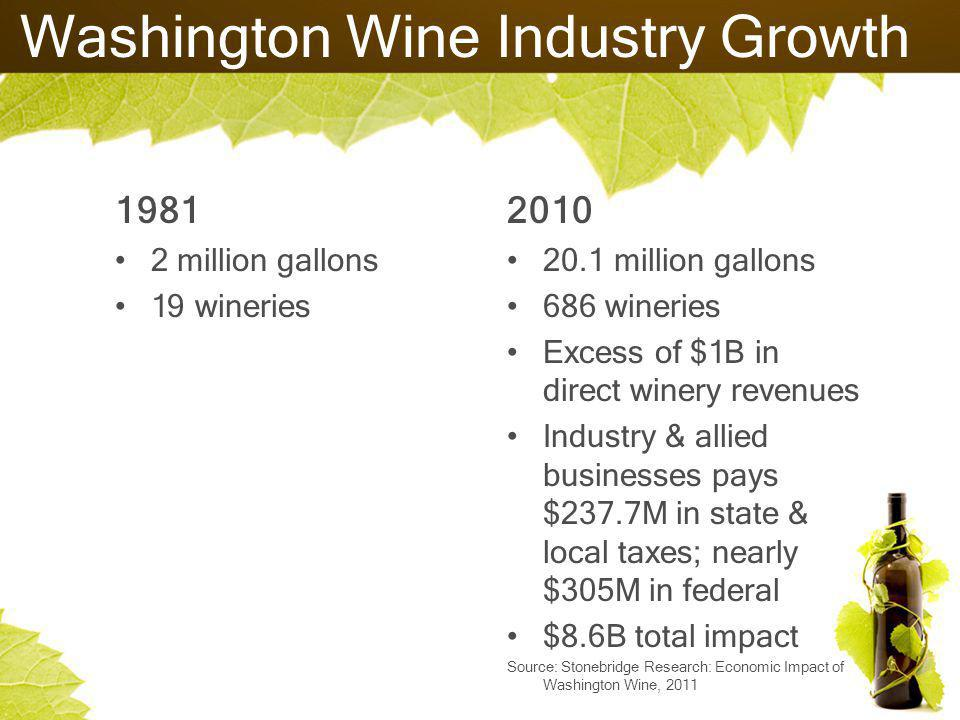 Washington Wine Industry Growth 1981 2 million gallons 19 wineries 2010 20.1 million gallons 686 wineries Excess of $1B in direct winery revenues Industry & allied businesses pays $237.7M in state & local taxes; nearly $305M in federal $8.6B total impact Source: Stonebridge Research: Economic Impact of Washington Wine, 2011