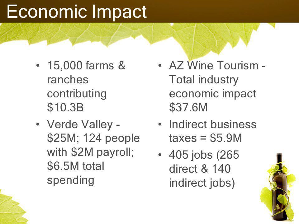 Economic Impact 15,000 farms & ranches contributing $10.3B Verde Valley - $25M; 124 people with $2M payroll; $6.5M total spending AZ Wine Tourism - Total industry economic impact $37.6M Indirect business taxes = $5.9M 405 jobs (265 direct & 140 indirect jobs)