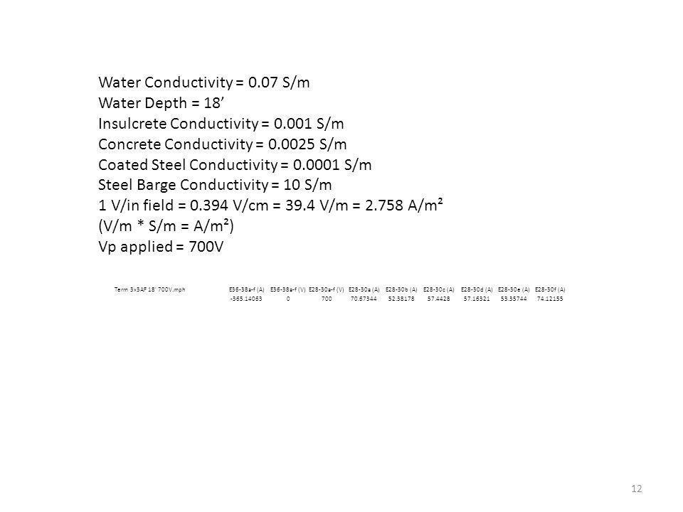 Water Conductivity = 0.07 S/m Water Depth = 18 Insulcrete Conductivity = 0.001 S/m Concrete Conductivity = 0.0025 S/m Coated Steel Conductivity = 0.0001 S/m Steel Barge Conductivity = 10 S/m 1 V/in field = 0.394 V/cm = 39.4 V/m = 2.758 A/m² (V/m * S/m = A/m²) Vp applied = 700V 12 Term 3x3AF 18 700V.mphE36-38a-f (A)E36-38a-f (V)E28-30a-f (V)E28-30a (A)E28-30b (A)E28-30c (A)E28-30d (A)E28-30e (A)E28-30f (A) -365.14063070070.6734452.3817857.442857.1632153.3574474.12155
