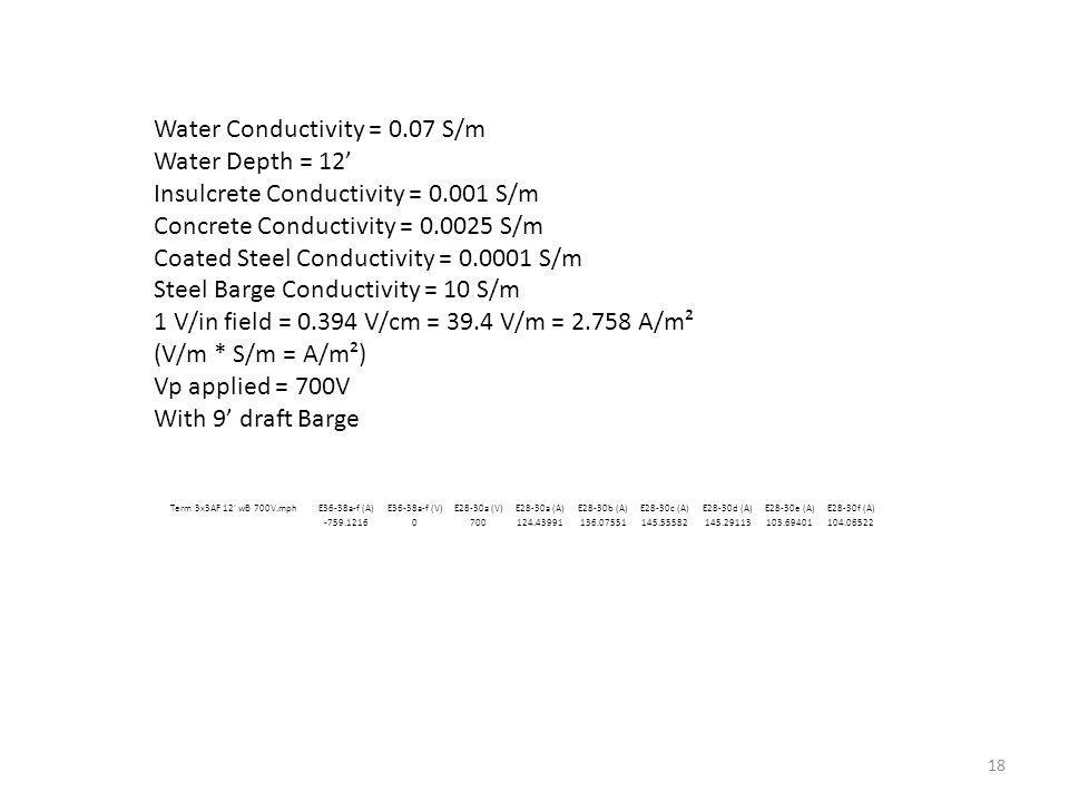 Water Conductivity = 0.07 S/m Water Depth = 12 Insulcrete Conductivity = 0.001 S/m Concrete Conductivity = 0.0025 S/m Coated Steel Conductivity = 0.0001 S/m Steel Barge Conductivity = 10 S/m 1 V/in field = 0.394 V/cm = 39.4 V/m = 2.758 A/m² (V/m * S/m = A/m²) Vp applied = 700V With 9 draft Barge Term 3x3AF 12 wB 700V.mphE36-38a-f (A)E36-38a-f (V)E28-30a (V)E28-30a (A)E28-30b (A)E28-30c (A)E28-30d (A)E28-30e (A)E28-30f (A) -759.12160700124.43991136.07551145.55582145.29113103.69401104.06522 18