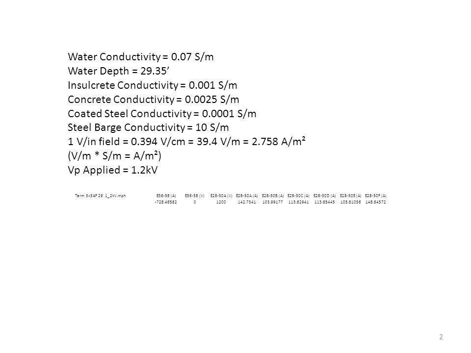 Water Conductivity = 0.07 S/m Water Depth = 29.35 Insulcrete Conductivity = 0.001 S/m Concrete Conductivity = 0.0025 S/m Coated Steel Conductivity = 0.0001 S/m Steel Barge Conductivity = 10 S/m 1 V/in field = 0.394 V/cm = 39.4 V/m = 2.758 A/m² (V/m * S/m = A/m²) Vp Applied = 1.2kV 2 Term 3x3AF 29 1_2kV.mphE36-38 (A)E36-38 (V)E28-30A (V)E28-30A (A)E28-30B (A)E28-30C (A)E28-30D (A)E28-30E (A)E28-30F (A) -728.4658201200142.7341103.99177113.62941113.65445105.81056148.64572