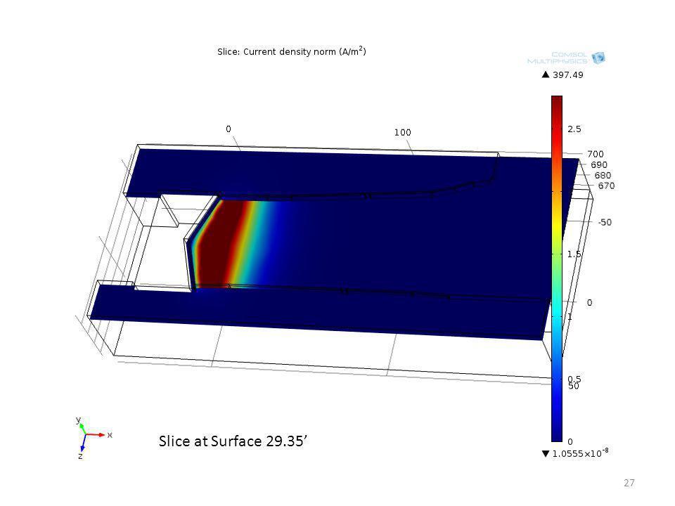 Slice at Surface 29.35 27