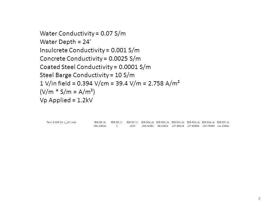 Water Conductivity = 0.07 S/m Water Depth = 24 Insulcrete Conductivity = 0.001 S/m Concrete Conductivity = 0.0025 S/m Coated Steel Conductivity = 0.0001 S/m Steel Barge Conductivity = 10 S/m 1 V/in field = 0.394 V/cm = 39.4 V/m = 2.758 A/m² (V/m * S/m = A/m²) Vp Applied = 1.2kV 8 Term 3x3AF 24 1_2kV.mphE36-38 (A)E36-38 (V)E28-30 (V)E28-30a (A)E28-30b (A)E28-30c (A)E28-30d (A)E28-30e (A)E28-30f (A) -691.5623401200135.0438299.02804107.88218107.80982100.76969141.02961