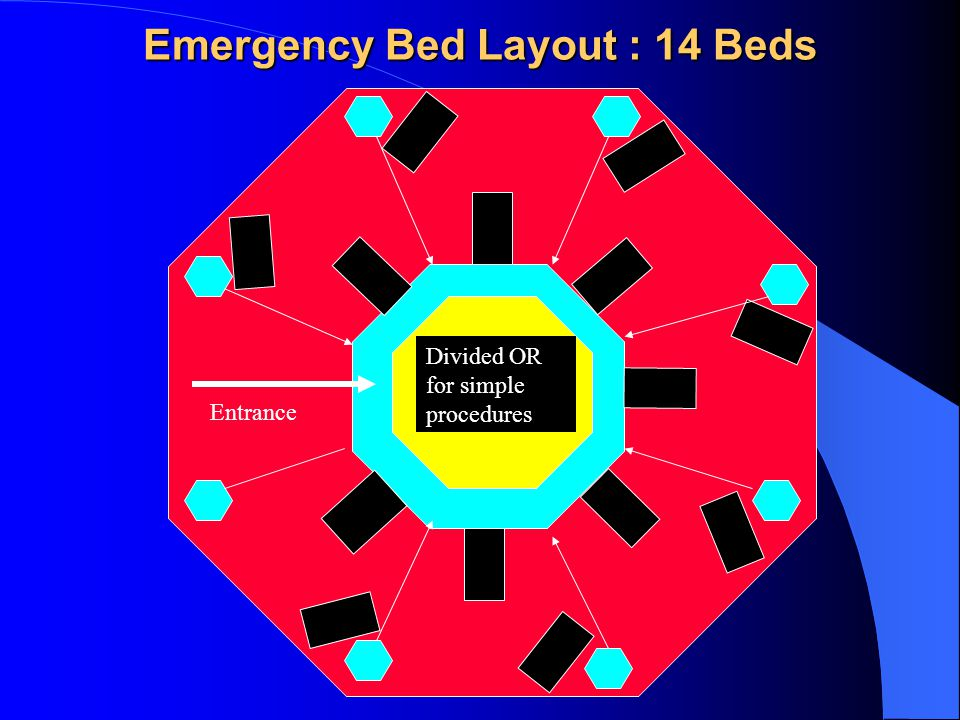 Emergency Bed Layout : 14 Beds Divided OR for simple procedures Entrance