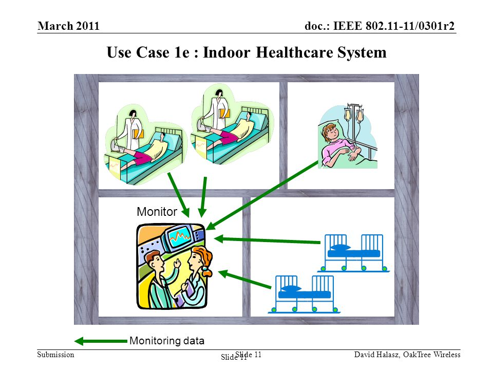 doc.: IEEE /0301r2 Submission Use Case 1e : Indoor Healthcare System Monitor Monitoring data Slide 11 March 2011 David Halasz, OakTree WirelessSlide 11