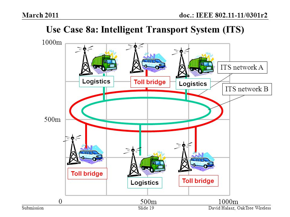 doc.: IEEE /0301r2 Submission Use Case 8a: Intelligent Transport System (ITS) 500m1000m 500m 1000m 0 ITS network A ITS network B Logistics Toll bridge Logistics March 2011 David Halasz, OakTree WirelessSlide 19