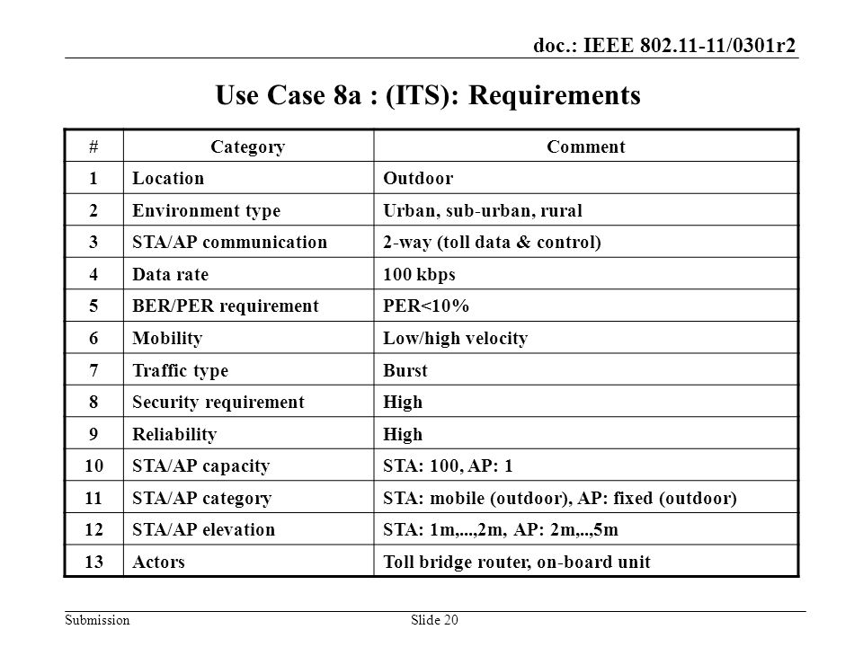 doc.: IEEE 802.11-11/0301r2 SubmissionSlide 20 Use Case 8a : (ITS): Requirements #CategoryComment 1LocationOutdoor 2Environment typeUrban, sub-urban, rural 3STA/AP communication2-way (toll data & control) 4Data rate100 kbps 5BER/PER requirementPER<10% 6MobilityLow/high velocity 7Traffic typeBurst 8Security requirementHigh 9ReliabilityHigh 10STA/AP capacitySTA: 100, AP: 1 11STA/AP categorySTA: mobile (outdoor), AP: fixed (outdoor) 12STA/AP elevationSTA: 1m,...,2m, AP: 2m,..,5m 13ActorsToll bridge router, on-board unit